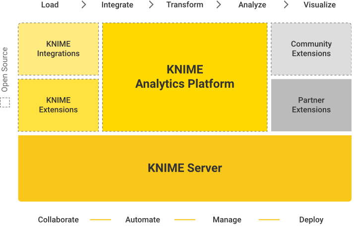 Data Analytics with KNIME