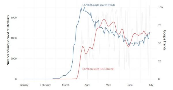 Comparison of COVID-related Google search trends and malicious COVID-themed URLs