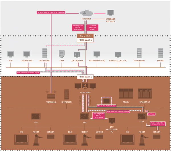 Rhebo-Netzwerkmonitoring