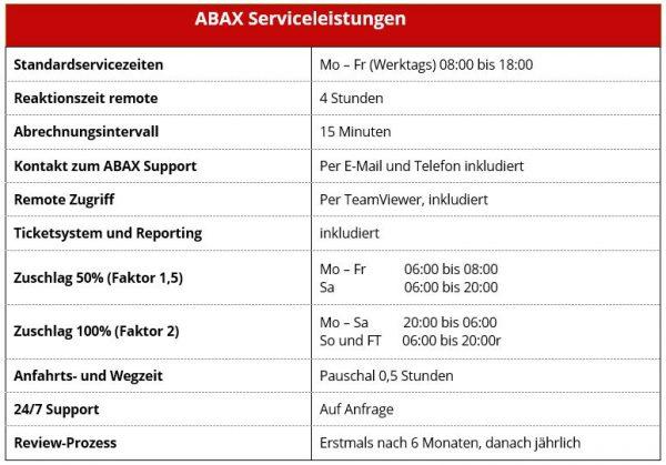ABAX Serviceleistungen