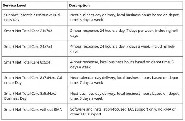 Cisco Advance hardware replacement service levels