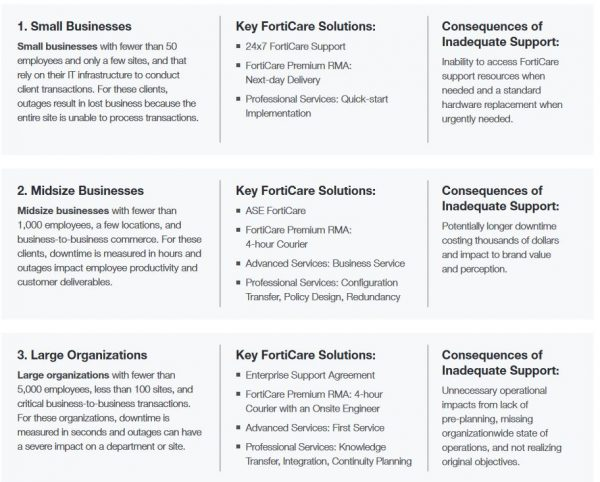 FortiCare Use Cases