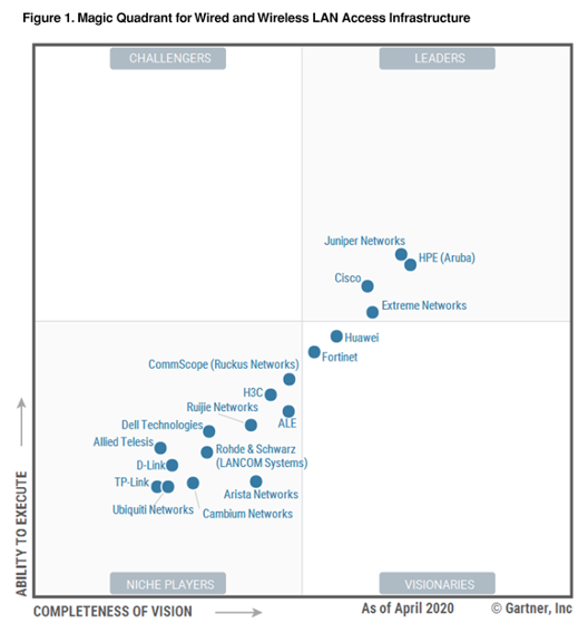 Gartner 2020 Wired and Wireless LAN Access Infrastructure