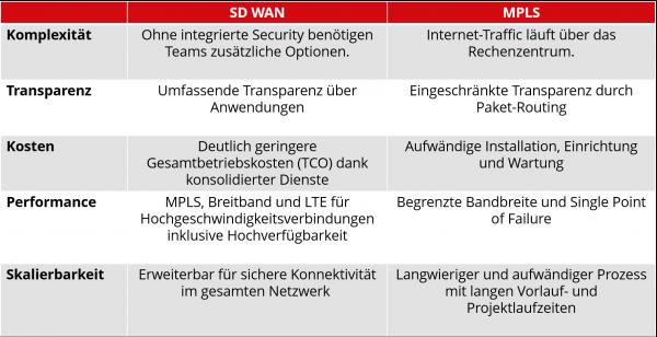 Feature Vergleich SD WAN vs MPLS