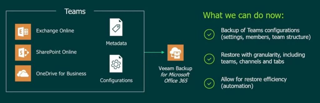Veeam Backup für Teams in v5
