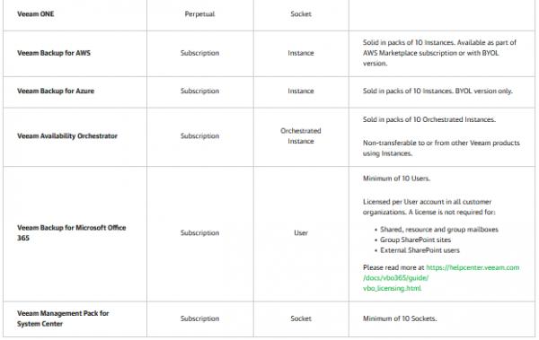 Veeam Standalone Licenses (non-VUL) 2